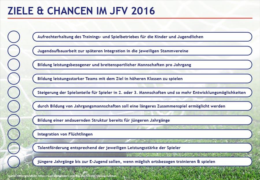 Struktur-JFV-2016-Groß-Umstadt-Chart-07